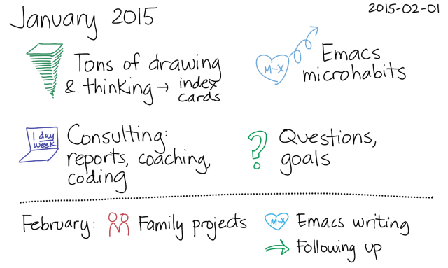 2015-02-01 January 2015 -- index card #monthly #review
