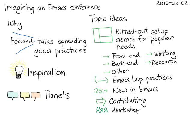 2015-02-02 Imagining an Emacs conference -- index card #emacs #conference #plans #organizing-people