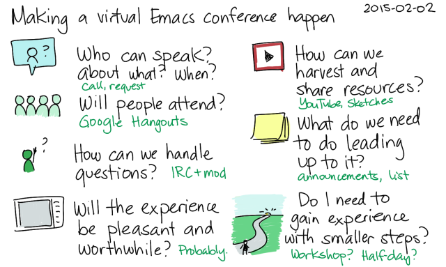 2015-02-02 Making a virtual Emacs conference happen -- index card #emacs #organizing-people #conference #planning #questions