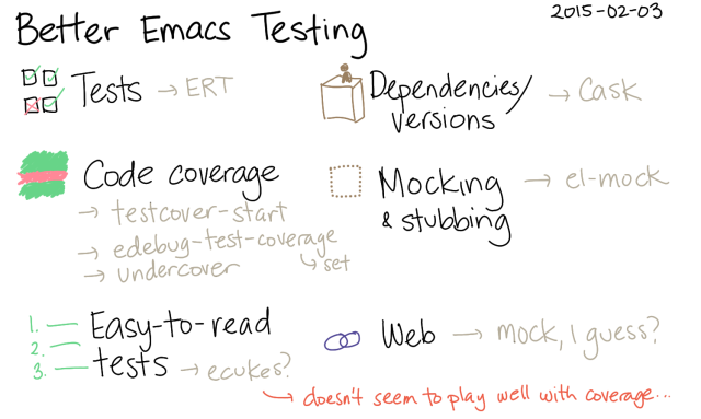 2015-02-03 Better Emacs Testing -- index card #testing #emacs
