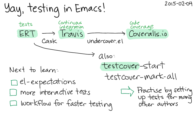 2015-02-04 Yay, testing in Emacs -- index card #testing #emacs
