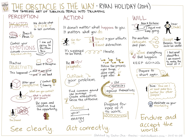 2015-01-05 Sketched Book - The Obstacle Is The Way - The Timeless Art of Turning Trials into Triumph - Ryan Holiday