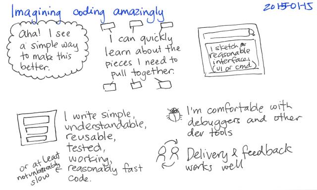 2015-01-15 Imagining coding amazingly -- index card #wildsuccess #coding