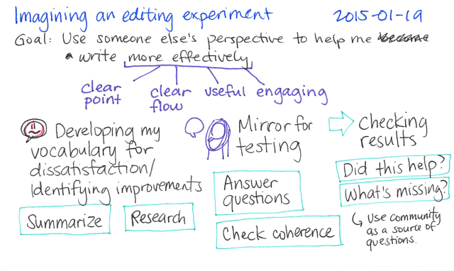 2015-01-19 Imagining an editing experiment -- index card #delegation #writing #editing