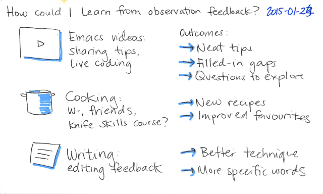 2015-01-24 How can I learn from observation feedback -- index card #learning #people