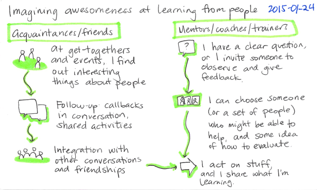 2015-01-24 Imagining awesomeness at learning from people -- index card #learning #people