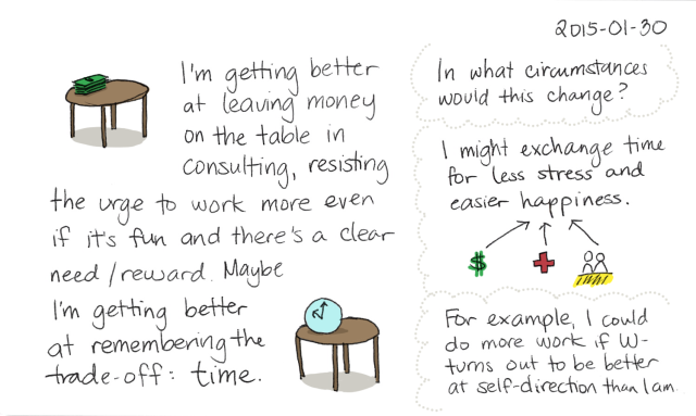 2015-01-30 Leaving money on the table -- index card #consulting #experiment #balance