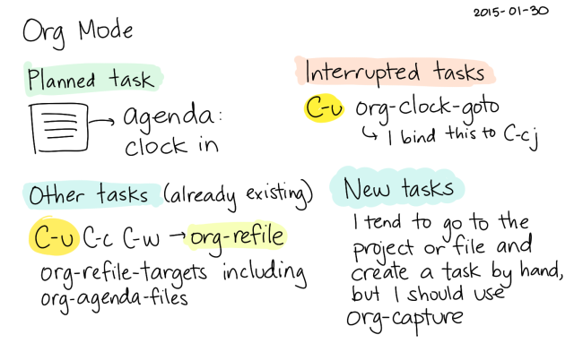 2015-01-30 Org Mode jumping to tasks -- index card #emacs #org