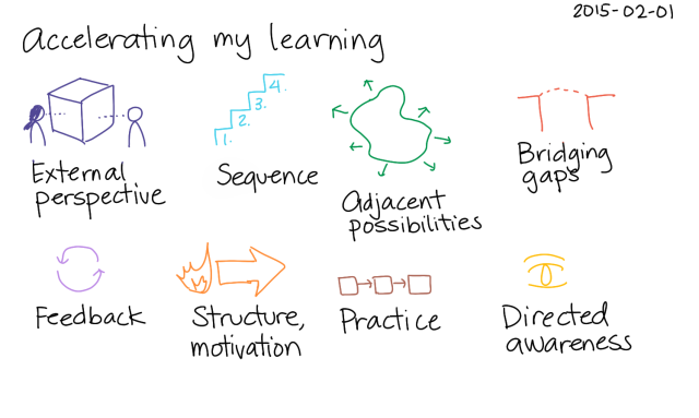 2015-02-01 Accelerating my learning -- index card #learning #accelerating