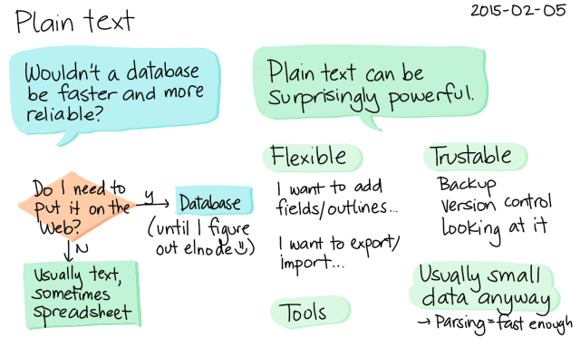 2015-02-02 Plain text -- index card #data #organization #pkm #org