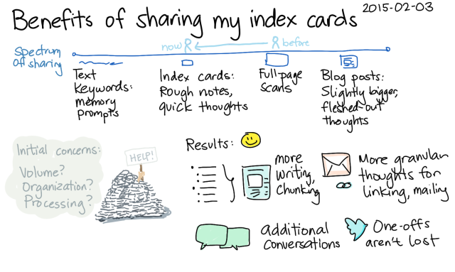 2015-02-03 Benefits of sharing my index cards -- index card #sharing #drawing
