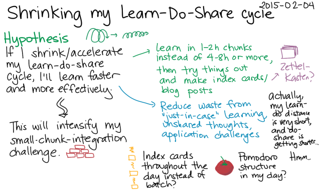 2015-02-04 Shrinking my Learn-Do-Share cycle -- index card #sharing #learning