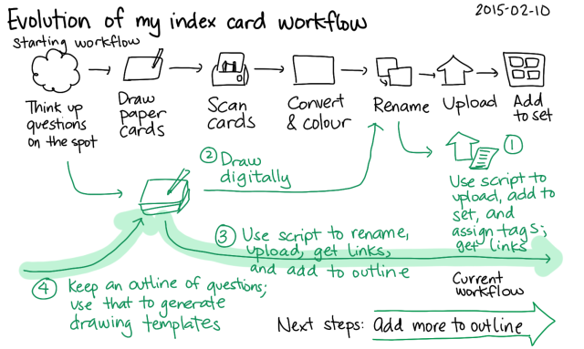 2015-02-10 Evolution of my index card workflow -- index card #drawing #workflow