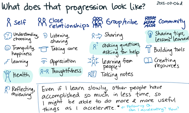 2015-03-06d What does that progression look like -- index card #growth #success #purpose