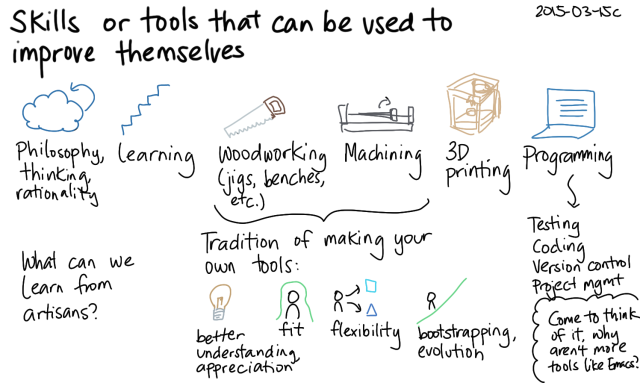 2015-03-15c Skills or tools that can be used to improve themselves -- index card #learning #bootstrapping