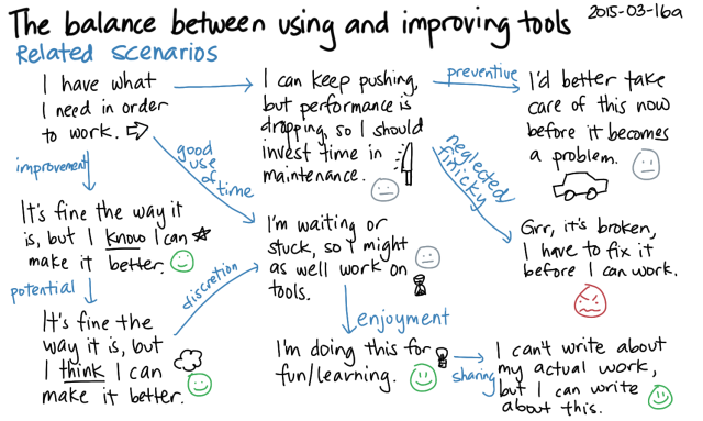2015-03-16a The balance between using and improving tools -- index card #learning #bootstrapping