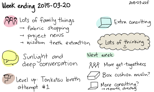 2015-03-22f Week ending 2015-03-20 -- index card #journal #weekly