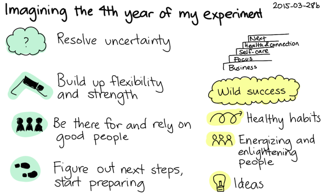 2015-03-28b Imagining the fourth year of my experiment -- index card #experiment #vision