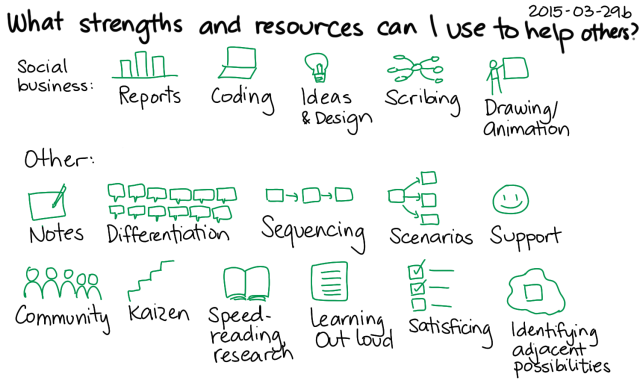 2015-03-29b What strengths and resources can I use to help others -- index card #strengths #experiment #business