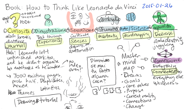 2015-01-26 Book - How to Think Like Leonardo da Vinci -- index card #raw #book