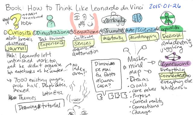 2015-01-26 Book - How to Think Like Leonardo da Vinci -- index card #raw #book