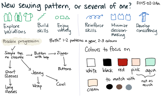 2015-02-24a New pattern, or several of one -- index card #sewing