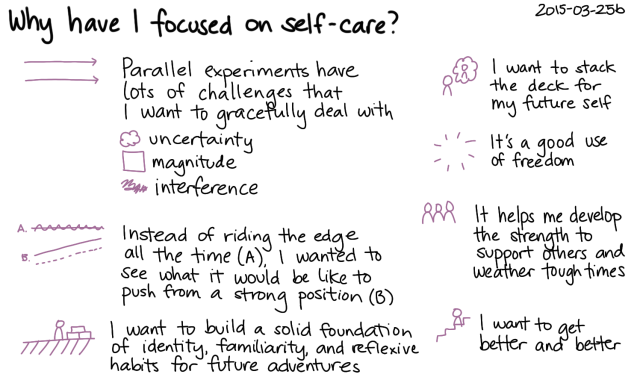 2015-03-25b Why have I focused on self-care -- index card #self-care