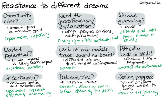 2015-03-27b Resistance to different dreams -- index card #resistance