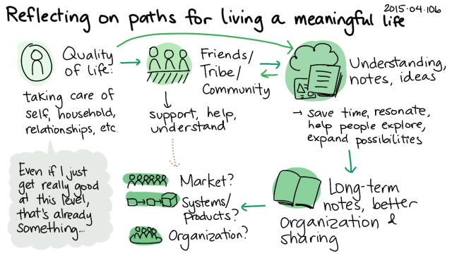 2015-04-10b Reflecting on paths for living a meaningful life -- index card #experiment #evil-plans