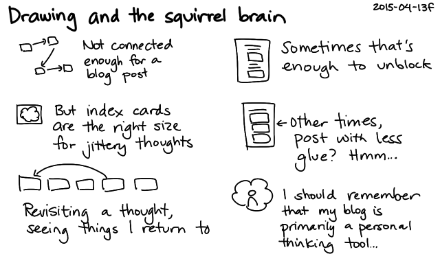 2015-04-13f Drawing and the squirrel brain -- index card #squirrel-brain #zettelkasten #index-card