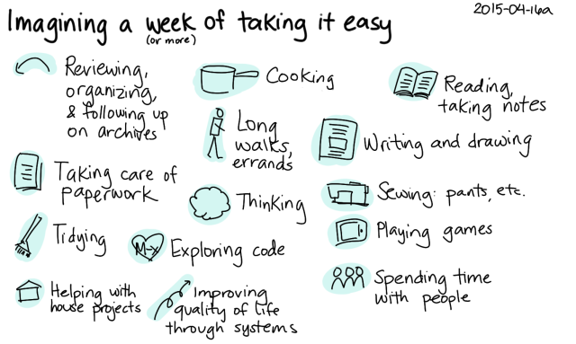 2015-04-16a Imagining a week of taking it easy -- index card #relaxing #life