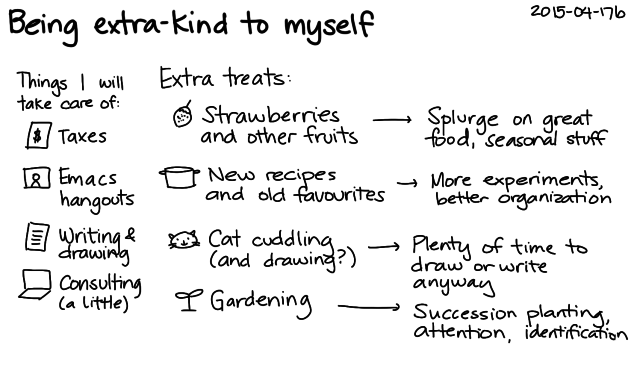 2015-04-17b Being extra-kind to myself -- index card #self-care