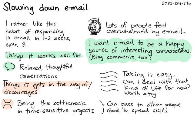 2015-04-17e Slowing down e-mail -- index card #email #slow #relax #experiment #semi-retirement
