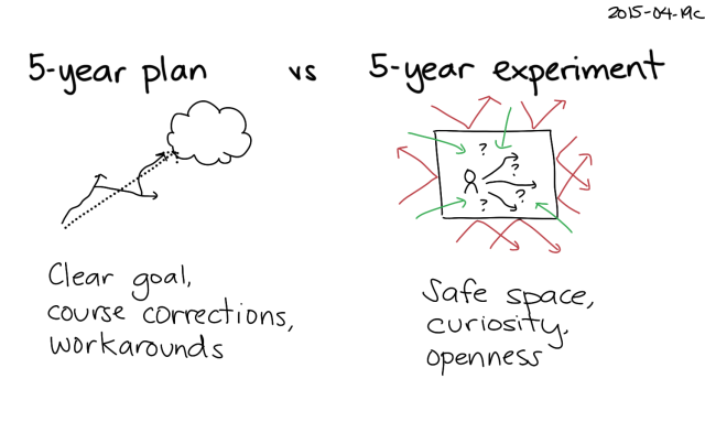2015-04-19c 5-year plan vs 5-year experiment -- index card #experiment