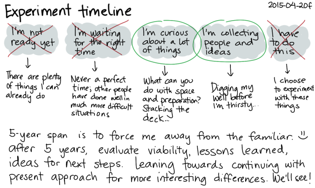 2015-04-20f Experiment timeline -- index card #experiment