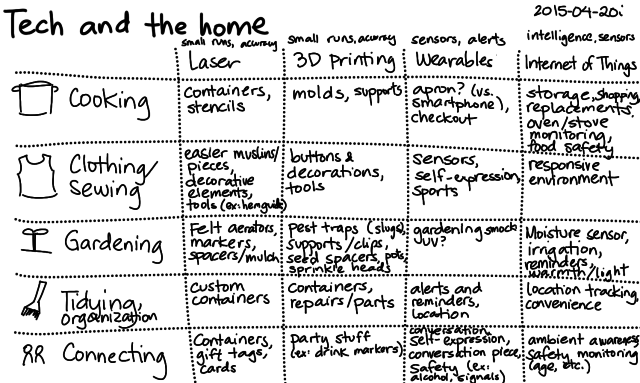 2015-04-20i Tech and the home -- index card #tech-and-home