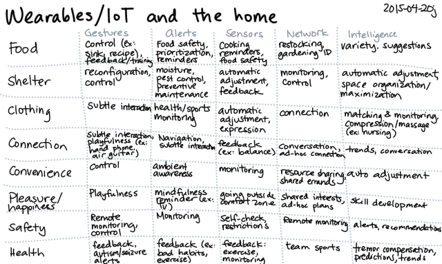 2015-04-20j Wearables, IoT, and the home -- index card #tech-and-home
