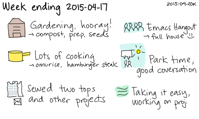 2015-04-20k Week ending 2015-04-17 -- index card #journal #weekly