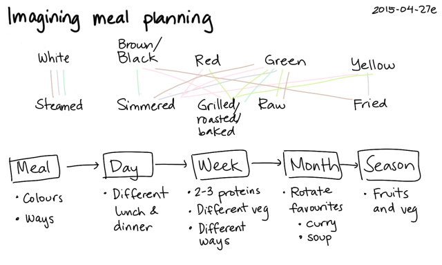 2015-04-27e Imagining meal planning -- index card #cooking #planning #variety