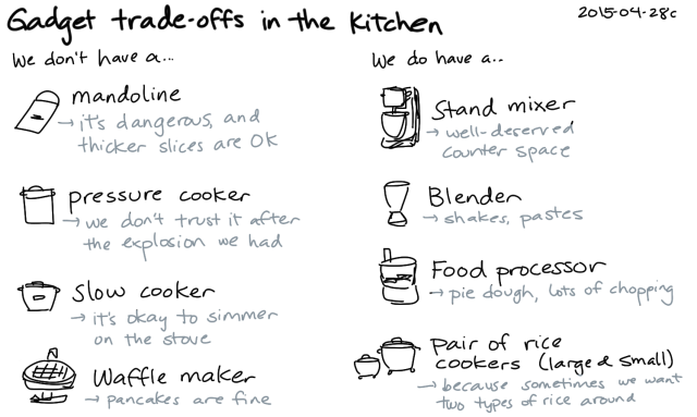2015-04-28c Gadget trade-offs in the kitchen -- index card #tech-and-home #technodomesticity #tradeoffs #gadgets #kitchen #cooking #decision