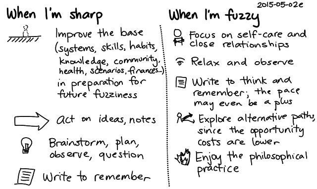 2015-05-02e When I'm sharp, when I'm fuzzy -- index card #fuzzy