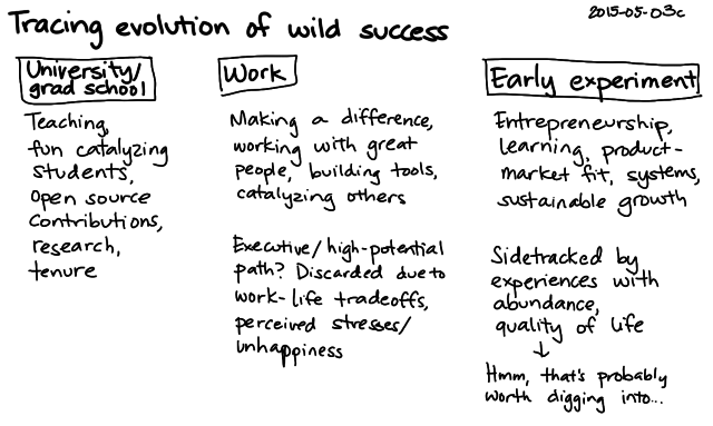 2015-05-03c Tracing evolution of wild success -- index card #experiment #success