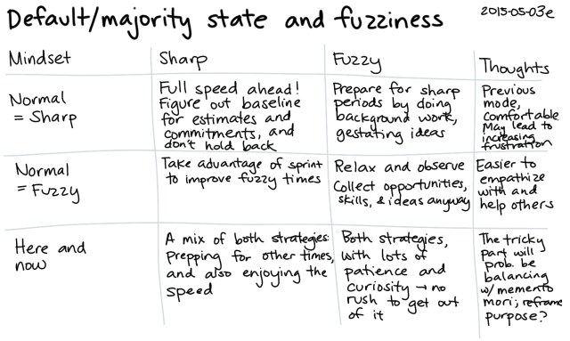 2015-05-03e Default or majority state and fuzziness -- index card #fuzzy