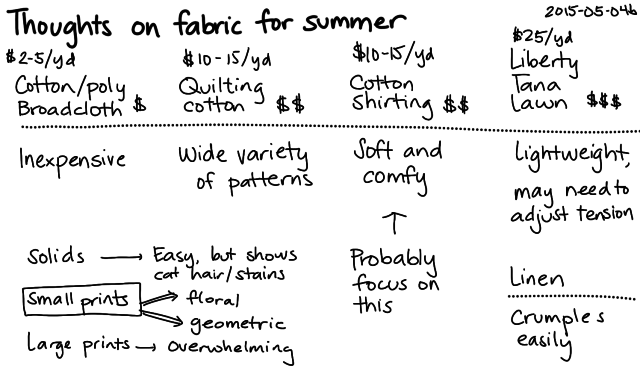 2015-05-04b Thoughts on fabric for summer -- index card #sewing #fabric