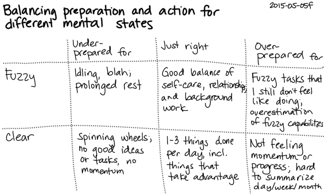 2015-05-05f Balancing preparation and action in different mental states -- index card #fuzzy #sharp