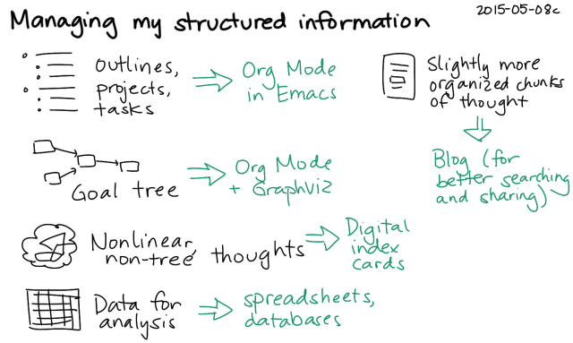 2015-05-08c Managing my structured information -- index card #pkm #knowledge #sharing
