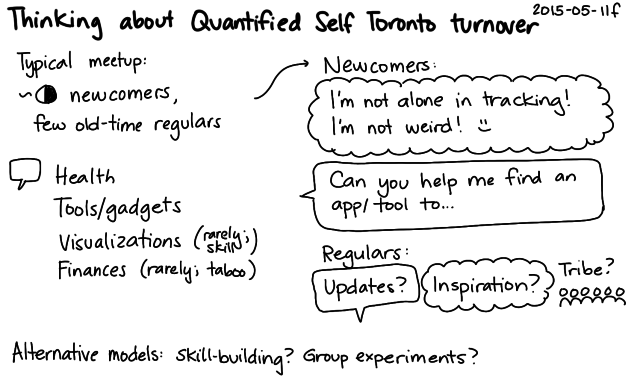 2015-05-11f Thinking about Quantified Self Toronto turnover -- index card #quantified #meetup