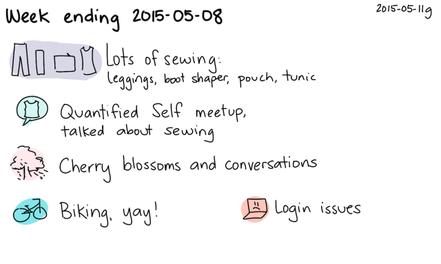 2015-05-11g Week ending 2015-05-08 -- index card #journal #weekly
