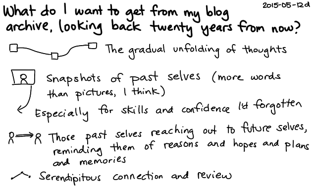 2015-05-12d What do I want to get from my blog archive, looking back twenty years from now -- index card #blogging #pkm #archive