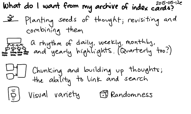 2015-05-12e What do I want from my archive of index cards -- index card #pkm #archive #drawing #index-cards